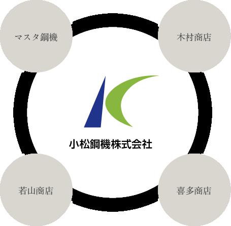 小松鋼機をマスタ鋼機、木村商店、若山商店、喜多商店の4商店が囲んでいる図